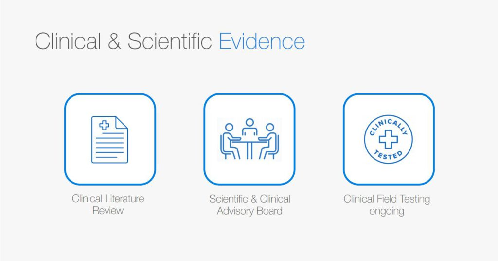 corowell Clinical & Scientific Evidence