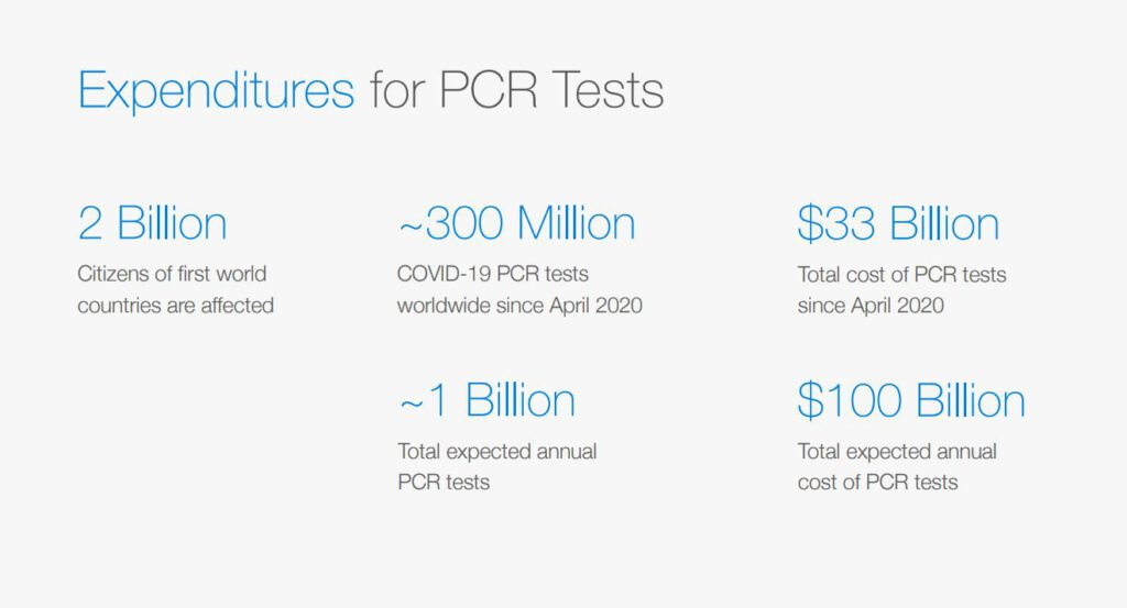 corowell Expenditures for PCR Tests